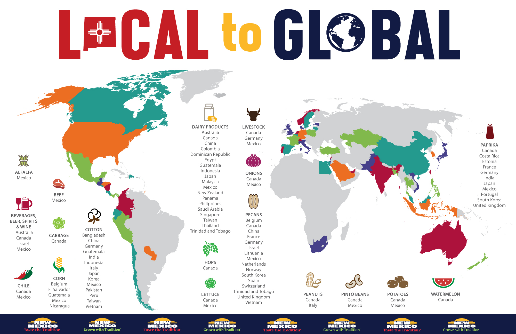 local-to-global infographic